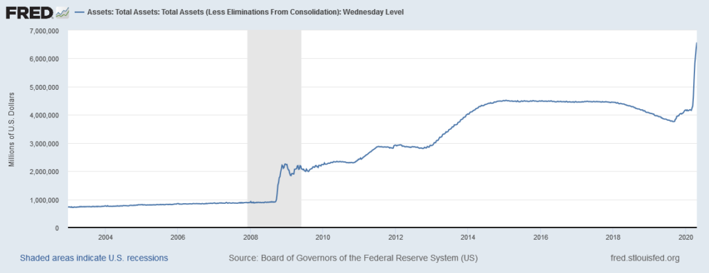 FED Total Assets (Geld in Umlauf)